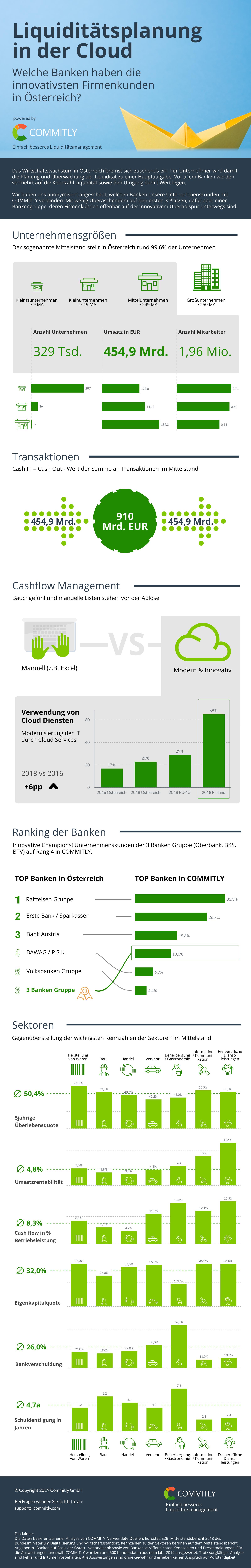 Liquiditätsplanung von Firmenkunden in Österreich