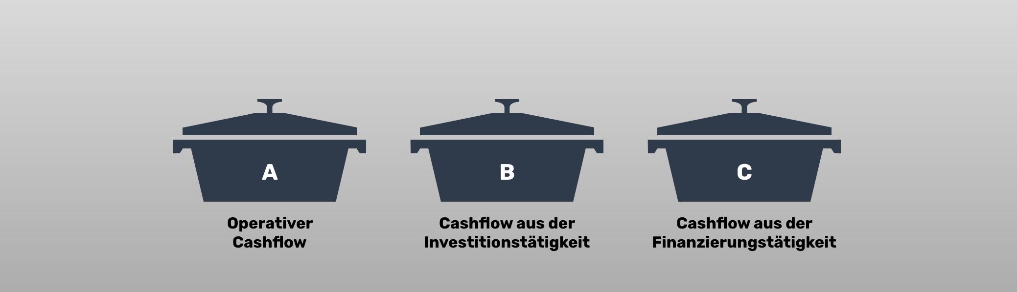 Cash Flow Ermittlung in COMMITLY - die drei Töpfe