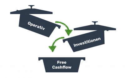 Direkte Cash Flow Ermittlung in COMMITLY