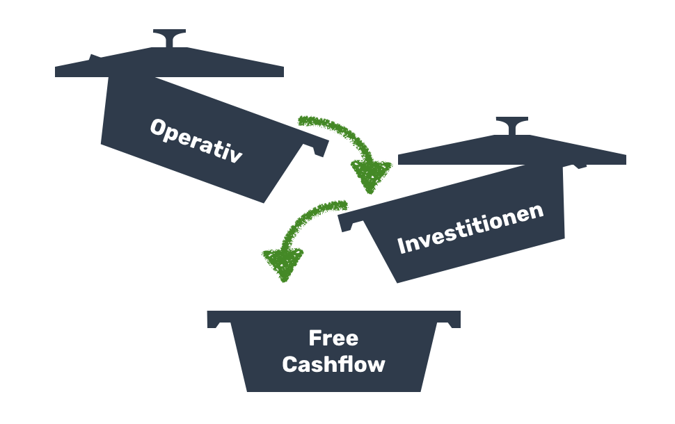 Cash Flow Ermittlung in COMMITLY - Free Cash Flow
