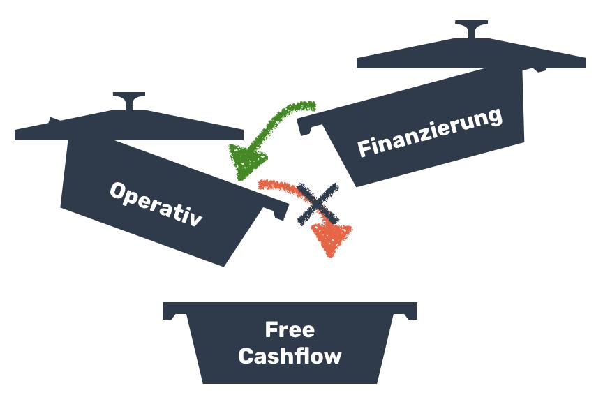 Cash Flow Ermittlung in COMMITLY - fehlende operative Liquidität