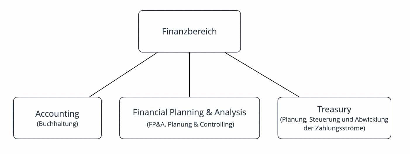 Die 3 Kernfunktionen im Finanzbereich