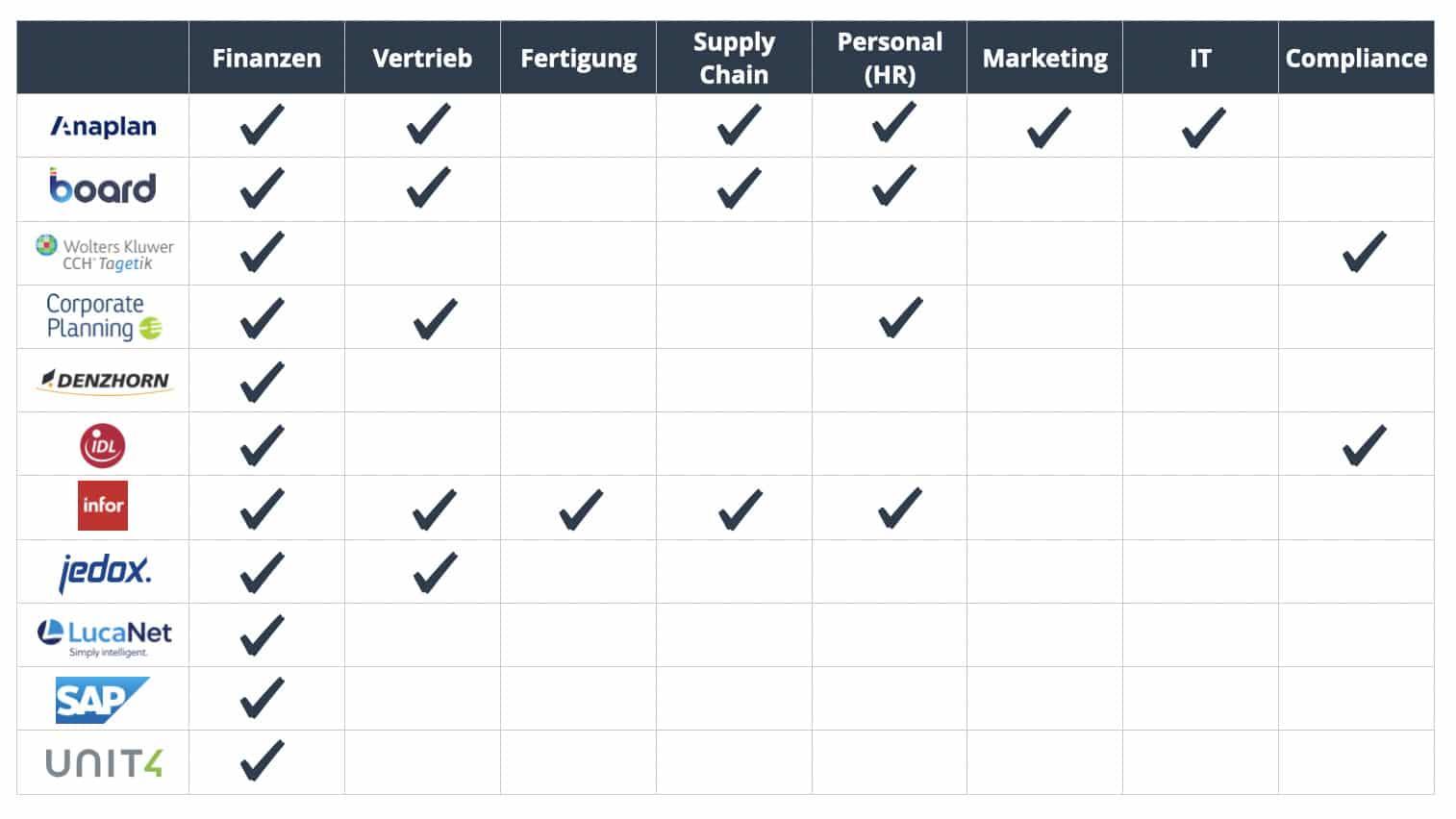 Anbieter Finanzplanungssoftware und angebotene Fachbereiche