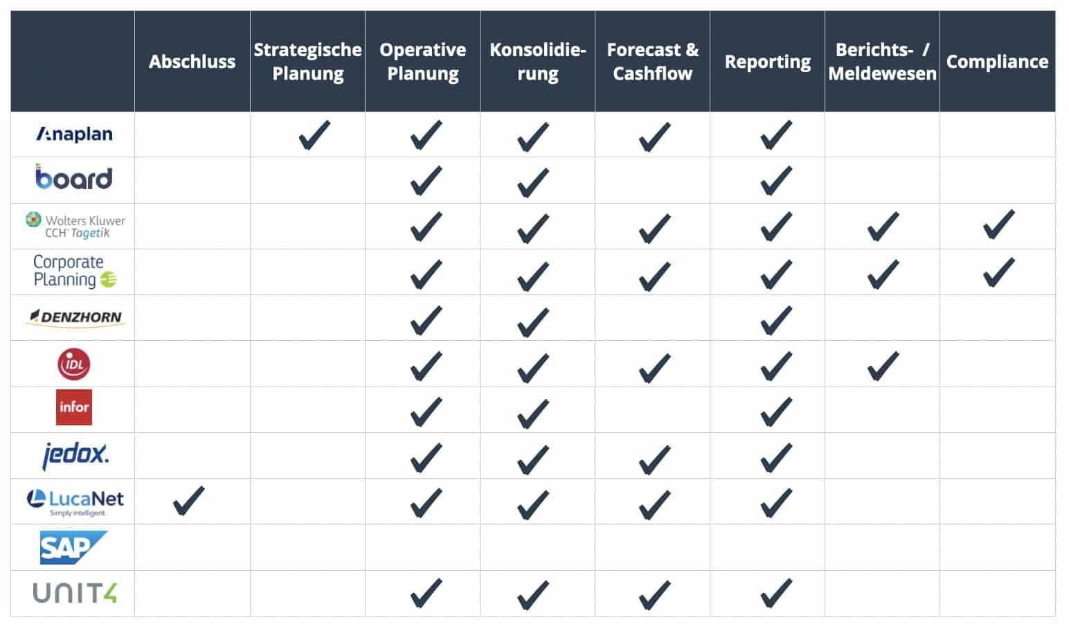 Anbieter Finanzplanungssoftware und angebotene Spezialisierung Finanzen