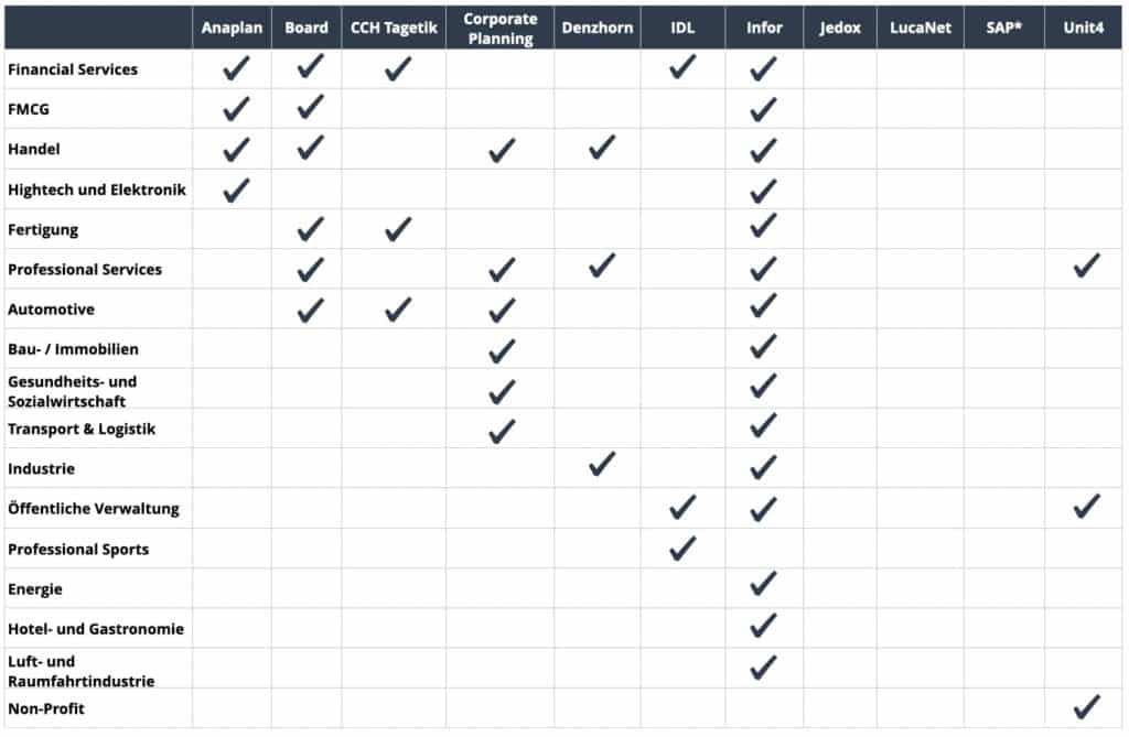 Anbieter Finanzplanungssoftware und hervorgehobene Branchen